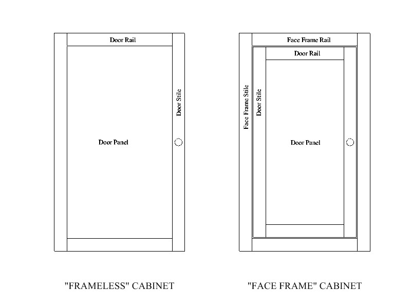 Cabinet Front Types